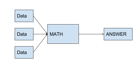 Diagram with three boxes labelled DATA leading to a box labelled MATH leading to a box labelled ANSWER