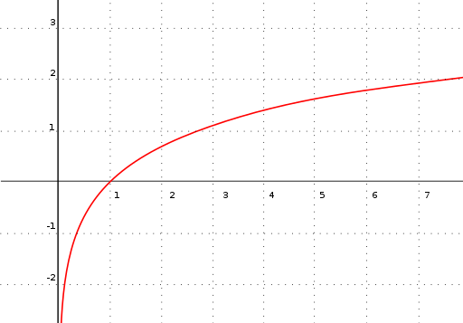 Graph of logarithm