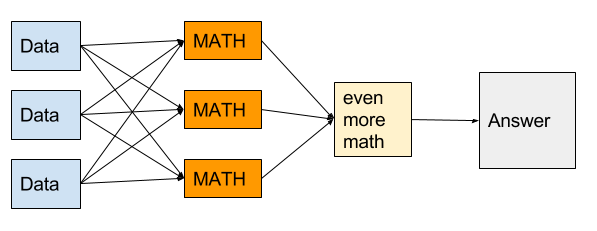 "Diagram with three boxes labelled DATA on the left, three boxes labelled MATH in the middle, another box labelled ""even more math"" to the right, and a box labelled ANSWER furthest right. Each DATA box leads to all three MATH boxes, each MATH box leads into the ""even more math"" box which leads into the answer"