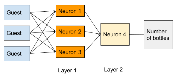 "Diagram with three boxes labelled Guest on the left, three orange boxes labelled Neuron 1, Neuron 2, and Neuron 3 in the middle, another box labelled ""Neuron 4"" to the right, and a box labelled Number of bottles furthest right. Each DATA box leads to each of neuron 1, neuron 2, and neuron 3, and each of these leads into ""neuron 4"" box which leads to the ""bottles of wine"" box"