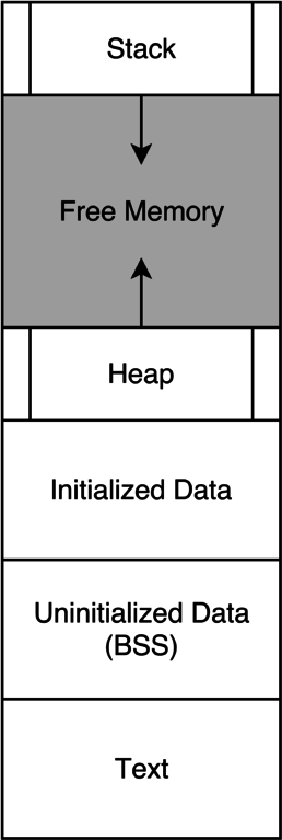 Diagram of program memory layout. The stack starts at a high address and grows down into free space. The heap starts at a lower address and grows up into the same region of free space. Below the heap, from top to bottom, are Initialized Data, Uninitialized Data (BSS) and Text.