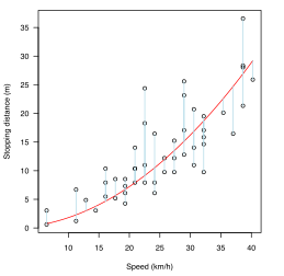 Plot of speed vs stopping distance with a quadratic fit