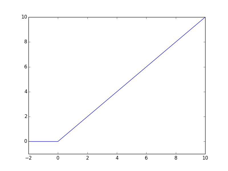 Graph of ReLU function